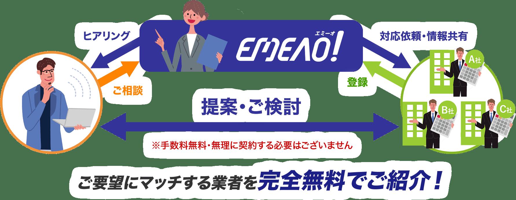 【イメージ】EMEAO!の仕組み