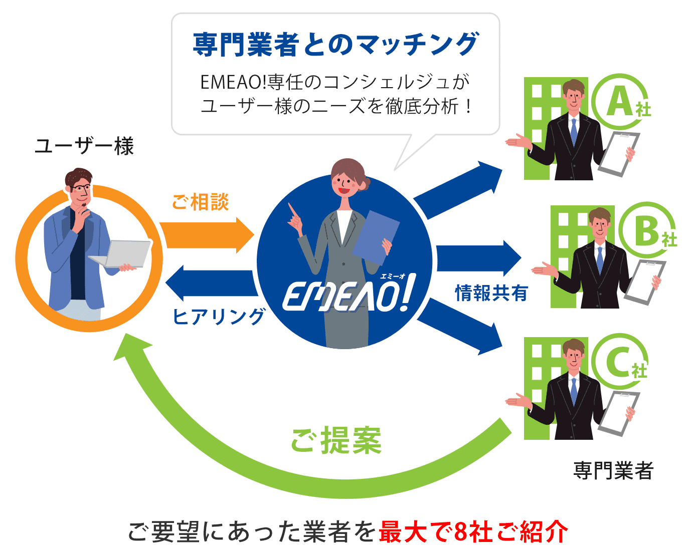 EMEAO!の仕組み