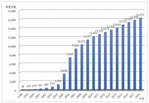 Pマーク付与事業者数の推移