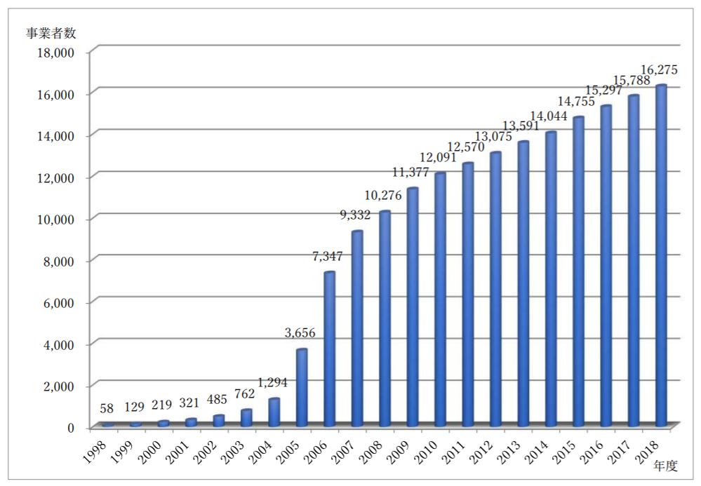 付与事業者数の推移(1998年度~2019年3月31日時点)