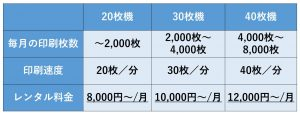 印刷速度の速い複合機のほうがレンタル料金は高くなります。