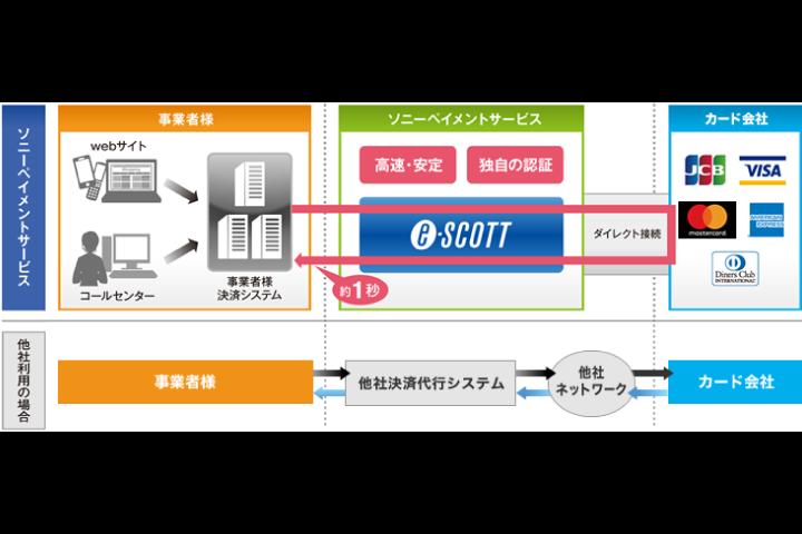 ソニーペイメントサービス株式会社