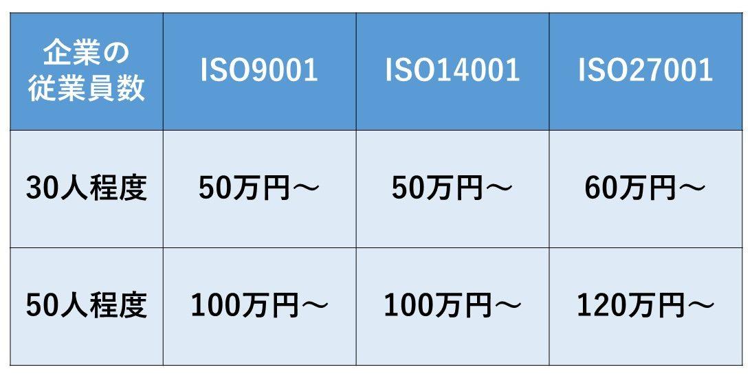 取得費用は、ISO認証の種類と企業規模により異なります
