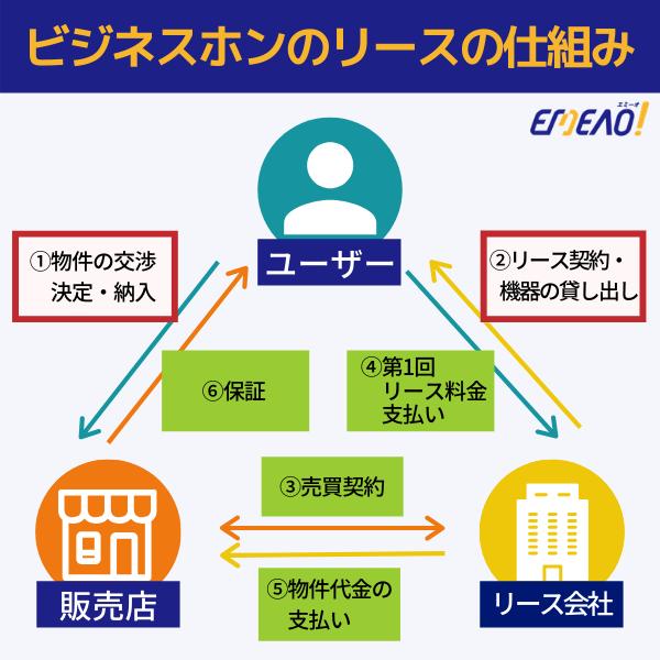 ビジネスホンのリースは、販売店とリース会社で売買契約を結んだ商品をユーザーがリース会社に利用料を支払う仕組みです。