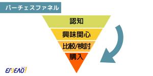 見込み顧客が商品に興味を抱いてから購入に至るまでの動きや人数の変動を逆三角形で表しています