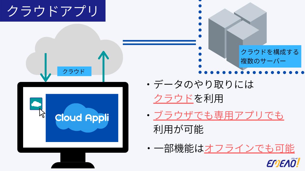 クラウドアプリは、クラウドに接続してデスクトップ上で使アプリです